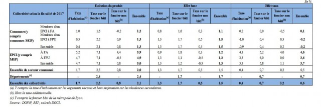 Fiscalité effets bases taux 2017
