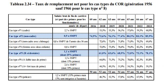 Rapport annuel du COR 2018
