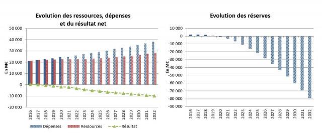 Projections sur les dépenses, ressources et résultat de la CNRACL