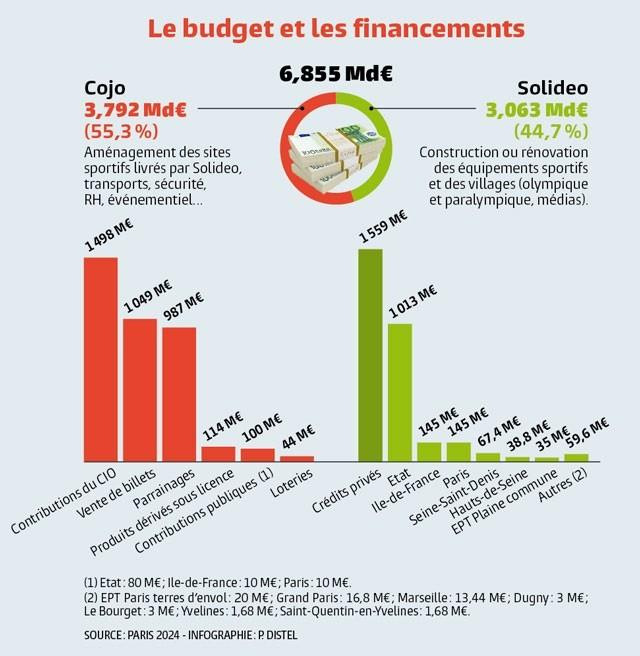 Intro_Budget-et-financements
