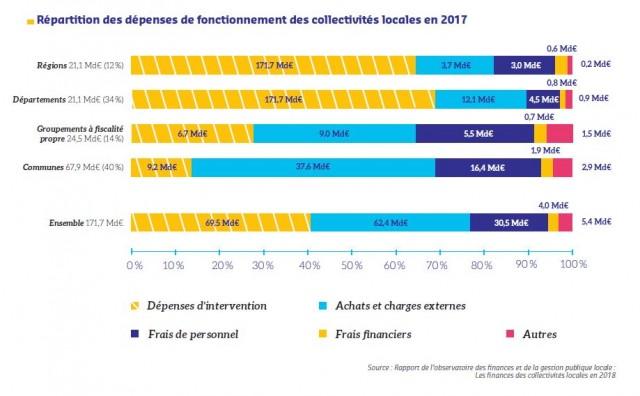 depenses-de-fonctionnement-des-collectivites-locales-en-2017