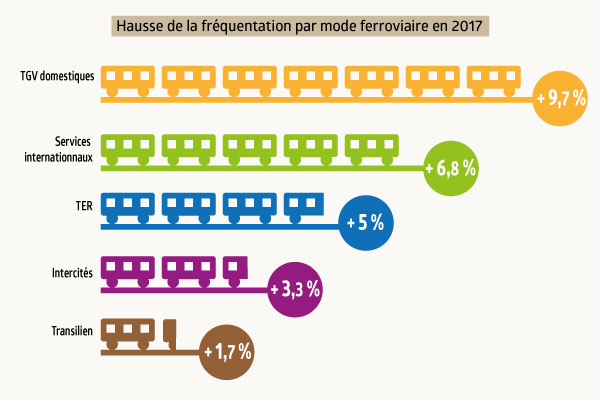 Hausse-frequentation-ferroviaire