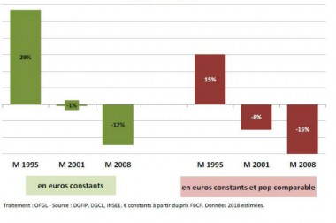 Investissement : pourquoi tant de disparités entre les communes?
