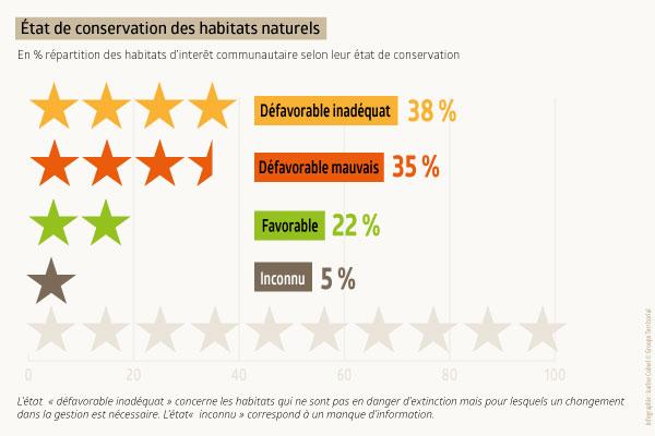etat-de-conservation-habitat