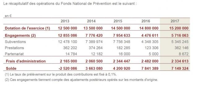 Les opérations du Fonds National de Prévention depuis 2013.