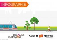 [Infographie] Immersion au cœur de Toulouse, une métropole innovante et dynamique