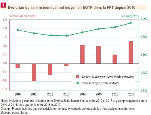 Figure 1 Insee salaires FPT 23 juillet 2019 web