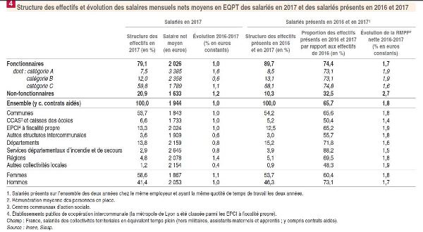 Figure 4 Insee salaires FPT 23 juillet 2019 web