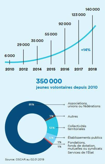 Service-civique-chiffres2018-2