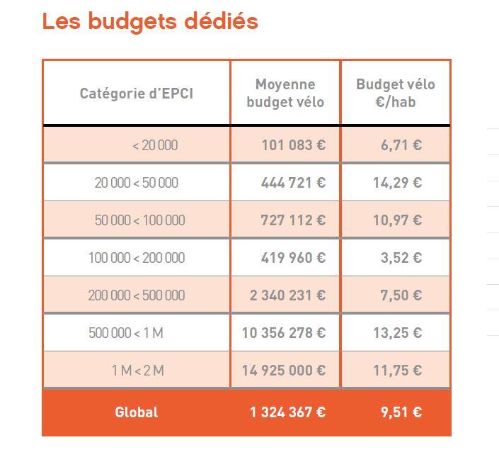 Source : Vélo et territoires 2019
