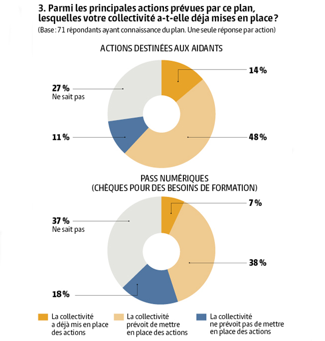 Graph3_Inclusion numérique