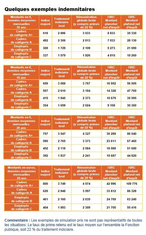 Exemples indemnitaires réalisés par l'Uffa CFDT.