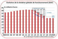 Banque Postale DGF
