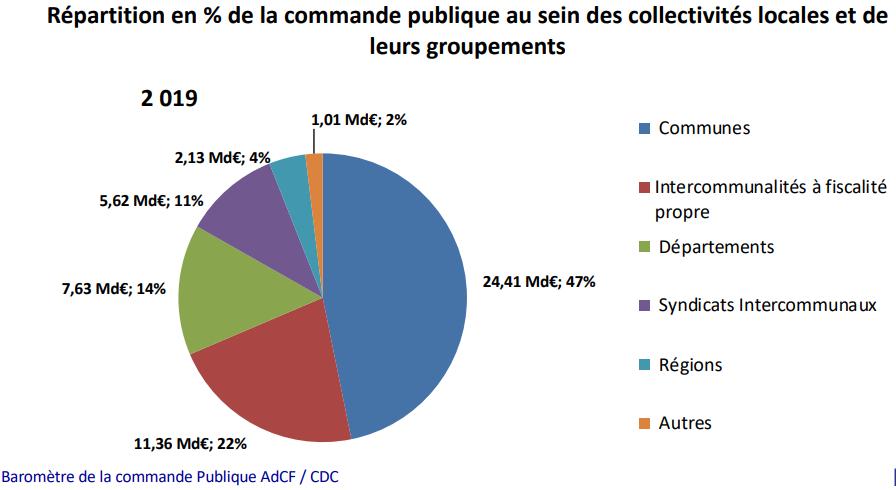 baromètre CP collectivités