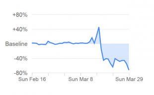 Les données de mobilité de Google pour aider à la gestion de crise