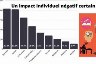 Les impacts de la crise sanitaire sur les agents