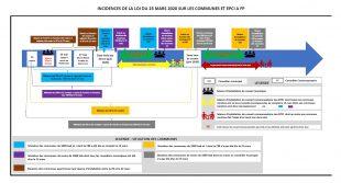Tableau calendrier incidences de la loi Covid-19 sur les communes et les EPCI
