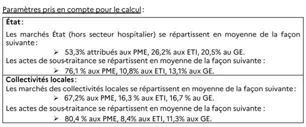 Part PME marchés publics