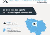 [Infographie] Le bien-être des agents au cœur de la politique des RH