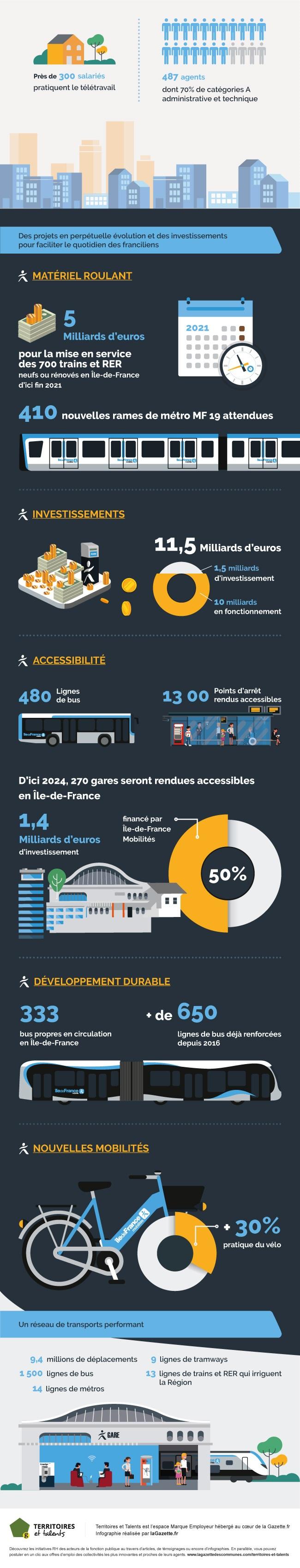 Infographie_Ile_de_France_Mobilite_Doc_2