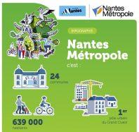 [INFOGRAPHIE] Chiffres et informations-clés de la ville et de la Métropole de Nantes