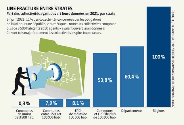 Part des collectivités ayant ouvert leurs données en 2021, par strate