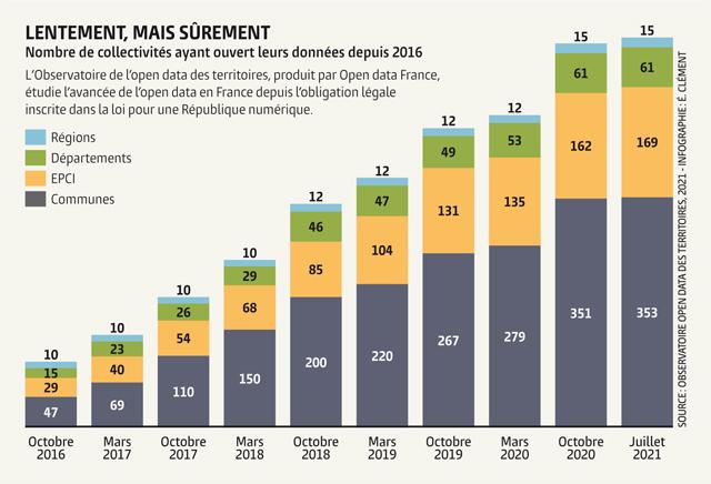 Nombre de collectivités ayant ouvert leurs données depuis 2016