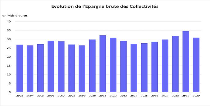 Epargne brute des collectivités en 2020