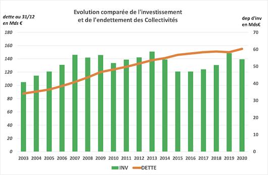 Evolution investissement/endettement des collectivités en 2020