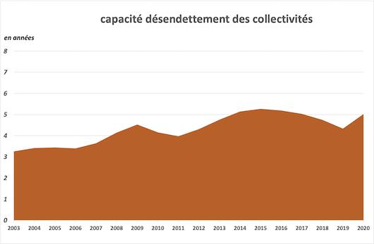 Capacité de désendettement des collectivités en 2020
