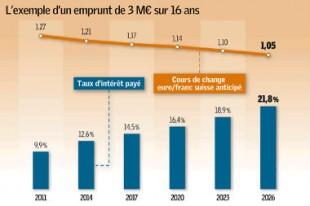 2078-l-exemple-d-un-emprunt-de-3-m-euros-sur-16-ans_Une