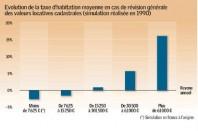 2080-evolution-de-la-taxe-d-habitation-moyenne-en-cas-de-revision-generale-des-valeurs-locatives-cadastrales_Une