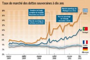 2081-taux-de-marche-des-dettes-souveraines-a-dix-ans_Une