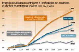 2082-evolution-dotations-a-l-amelioration-des-conditions-de-vie-dans-les-communes-urbaines_Une