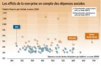 2083-les-effets-de-la-non-prise-en-compte-des-depenses-sociales_Une