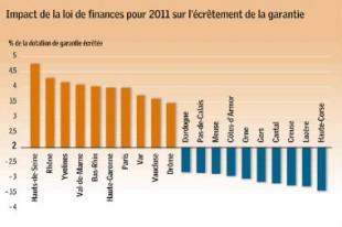 2084-impact-de-la-loi-de-finances-pour-2011-sur-l-ecretement-de-la-garantie_Une