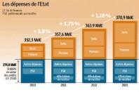 Source : COUR DES COMPTES, RAPPORT « FINANCES PUBLIQUES », JUIN 2011