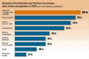 Source : Eurostat, avril 2011, calculs Dexia