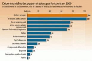2089-depenses-reelles-des-agglomerations-par-fonctions-en-2009-300x187_Une