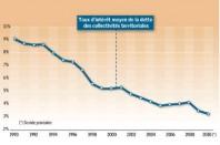 Source : Observatoire des finances locales, 2011
