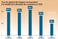 Source : AMGVF, AMF ET ACUF, 2011