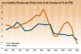 Source : FINANCES ET DÉVELOPPEMENT », FMI, SEPTEMBRE 2011