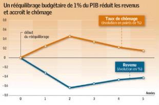2097-un-reequilibrage-budgetaire-de-1-du-pib-reduit-les-revenus-et-accroit-le-chomage_une