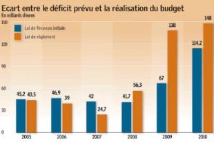 Source : G. HUET, Partenaires finances locales 2011