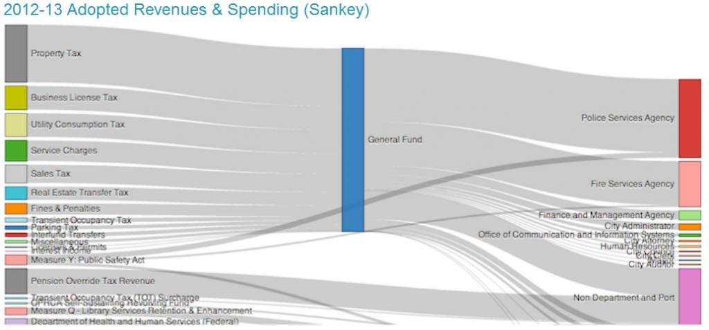 Affectation des taxes aux différents services de la ville d'Oakland en 2012-2013