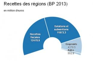 BP2013regions