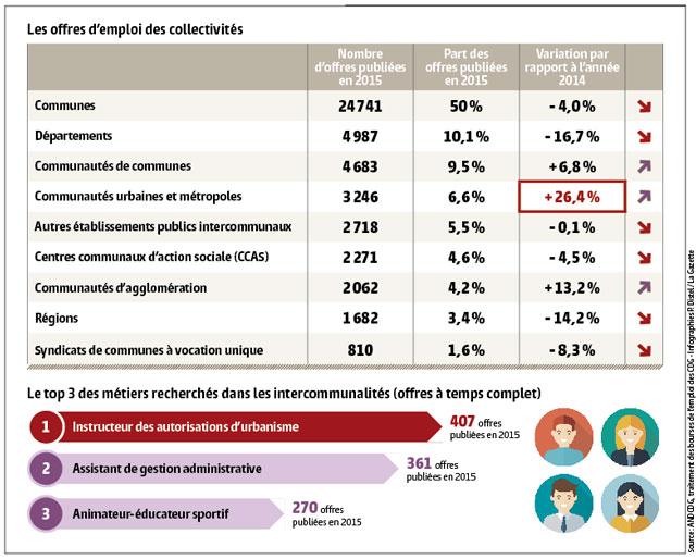 Source: ANDCDG, traitement des bourses de l'emploi des CDG - Infographies P. Distel/La Gazette