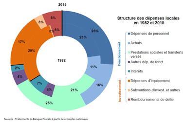 Comment a évolué la dépense des collectivités depuis 1982 ?