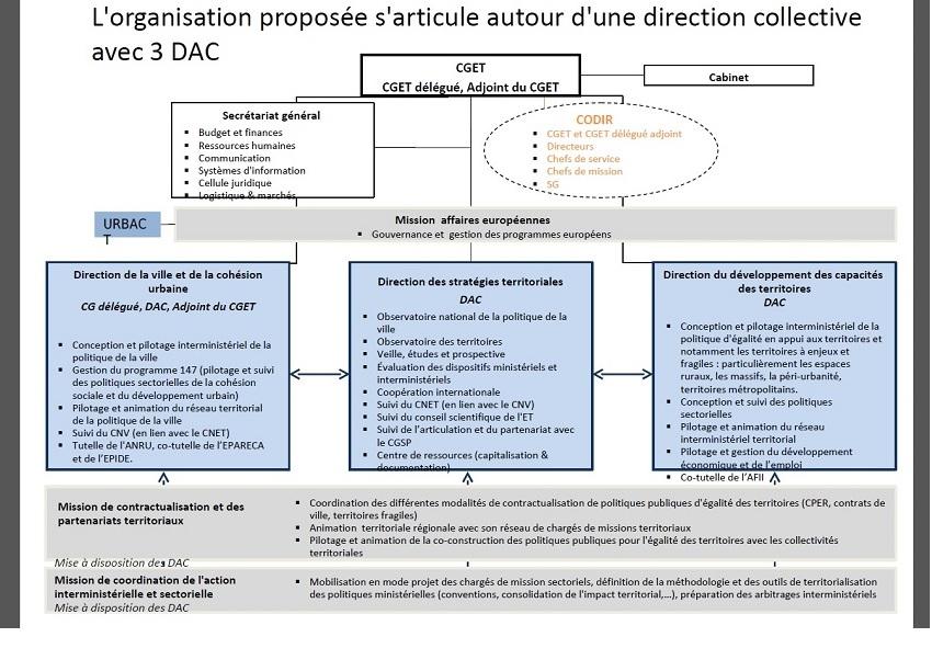 Projet d'organisation du CGET (daté de février 2014). Cliquez sur le schéma pour l'agrandir.