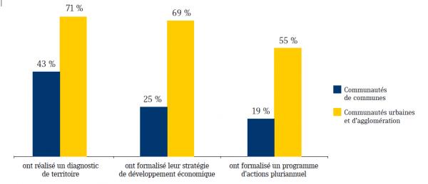 Formalisation de la stratégie économique des communautés, en 2010 (Sources : AdCF, ISM)